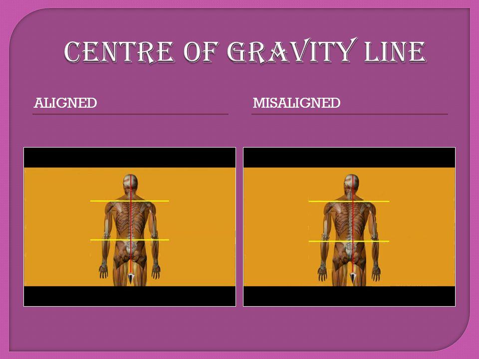 CENTRE OF GRAVITY LINE Aligned Misaligned