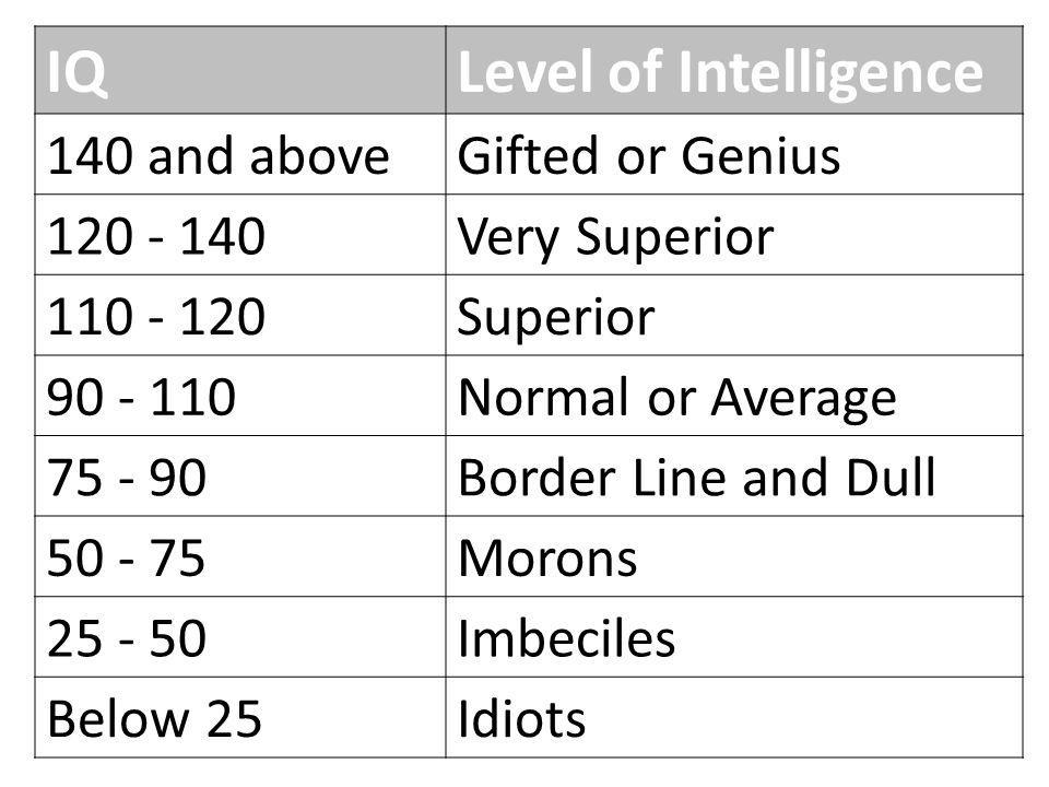 IQ Level of Intelligence 140 and above Gifted or Genius