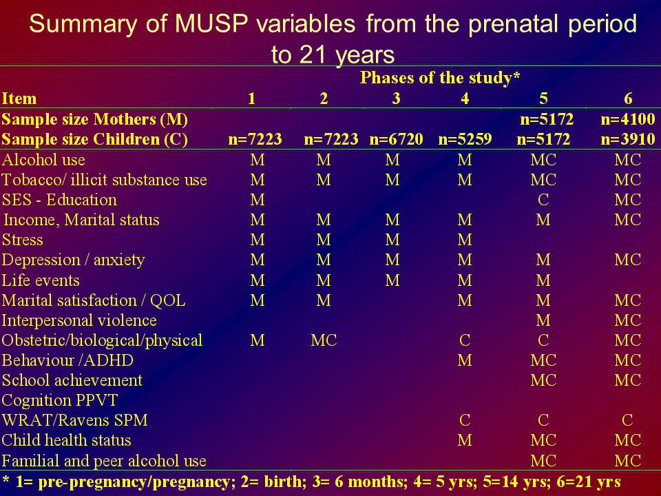 Summary of MUSP variables from the prenatal period to 21 years