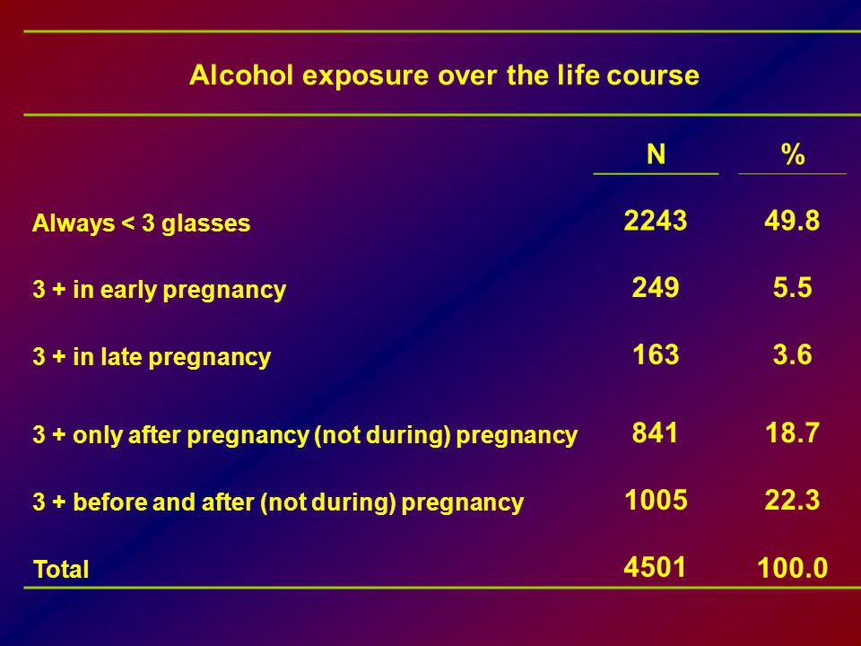 Alcohol exposure over the life course
