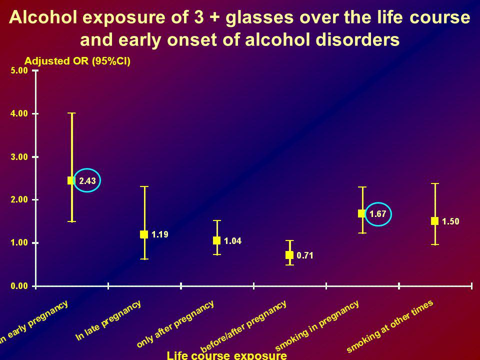 Alcohol exposure of 3 + glasses over the life course and early onset of alcohol disorders