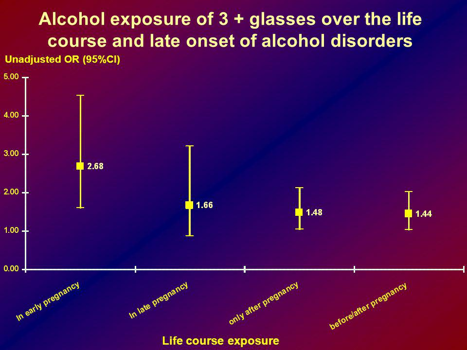 Alcohol exposure of 3 + glasses over the life course and late onset of alcohol disorders