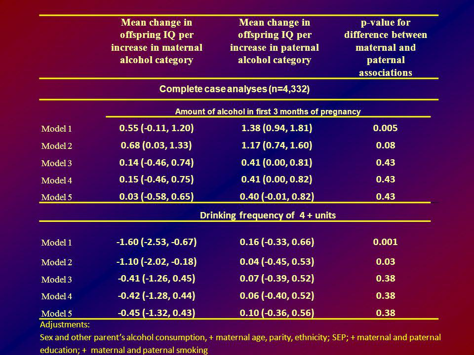 Mean change in offspring IQ per increase in maternal alcohol category