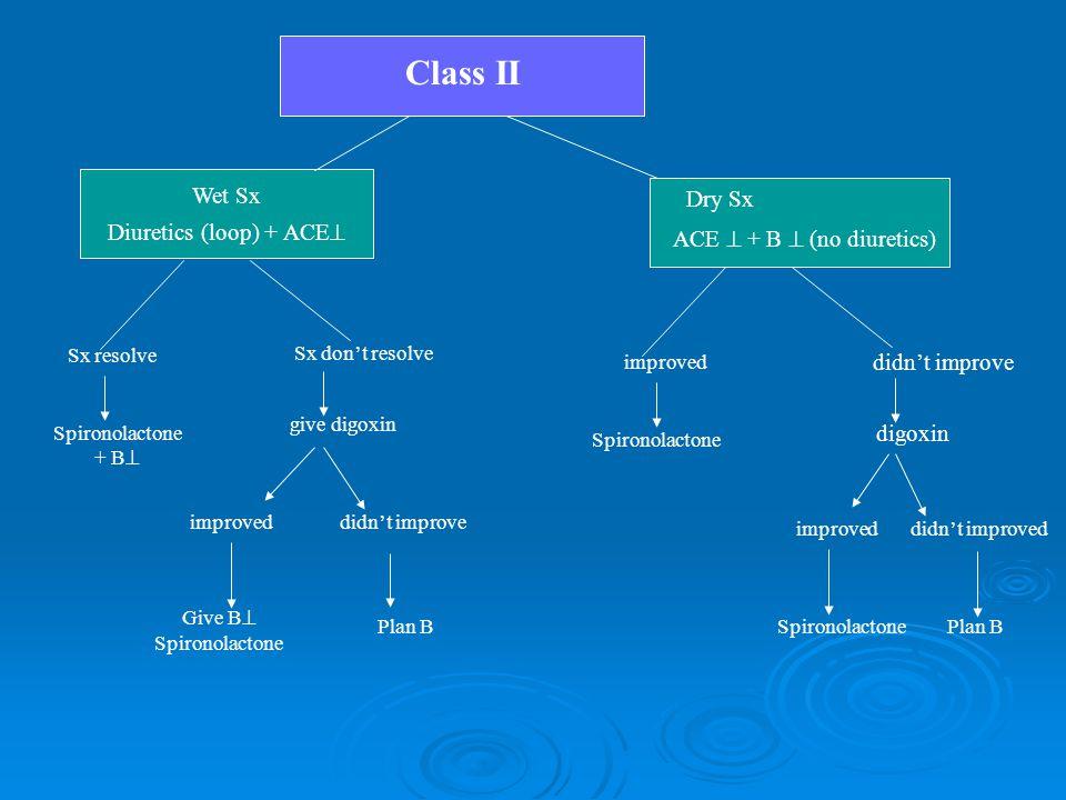 Class II Wet Sx Diuretics (loop) + ACE Dry Sx