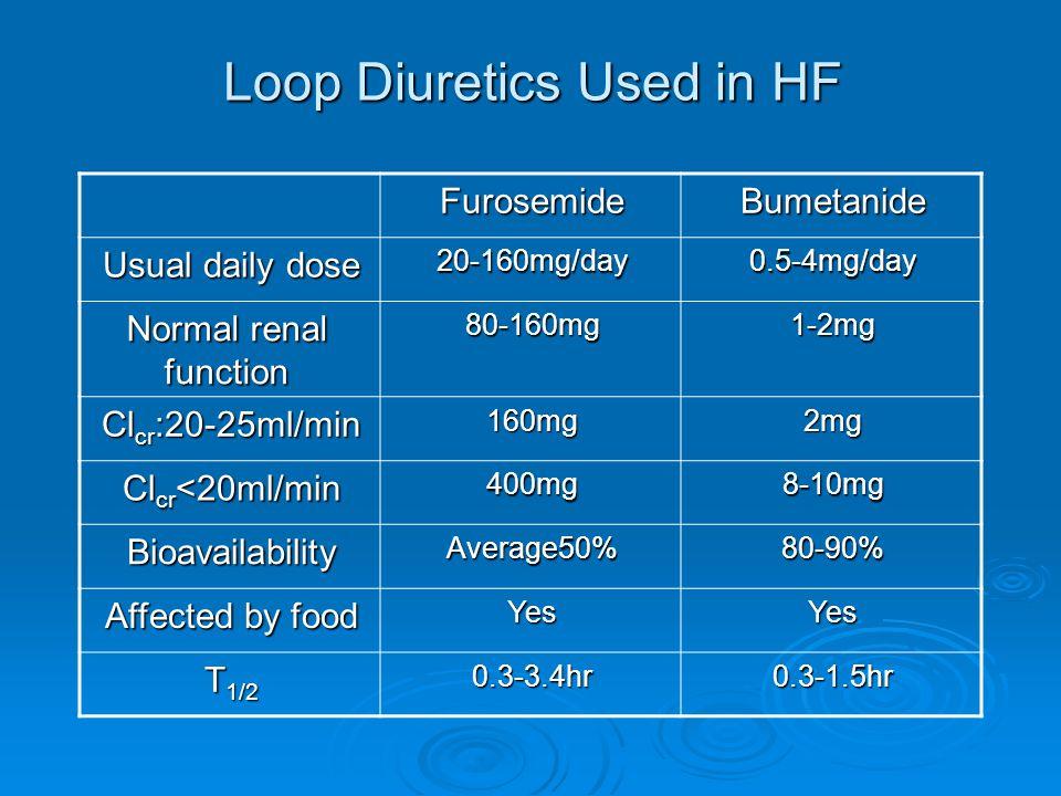 Loop Diuretics Used in HF