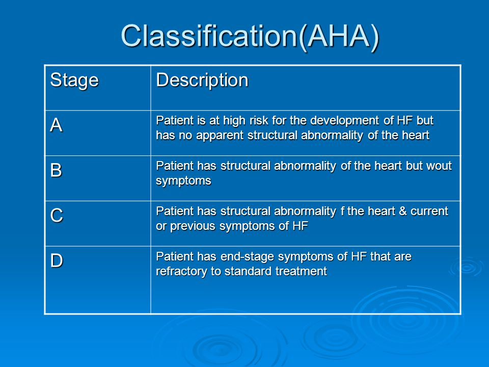 Classification(AHA) Stage Description A B C D
