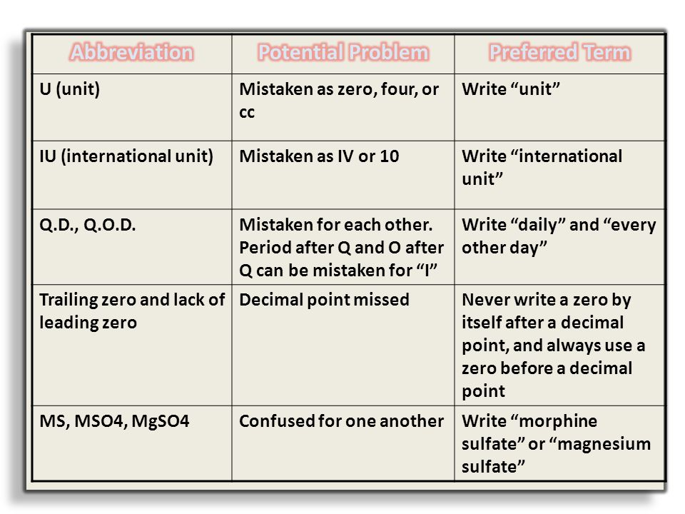 Abbreviation Potential Problem Preferred Term