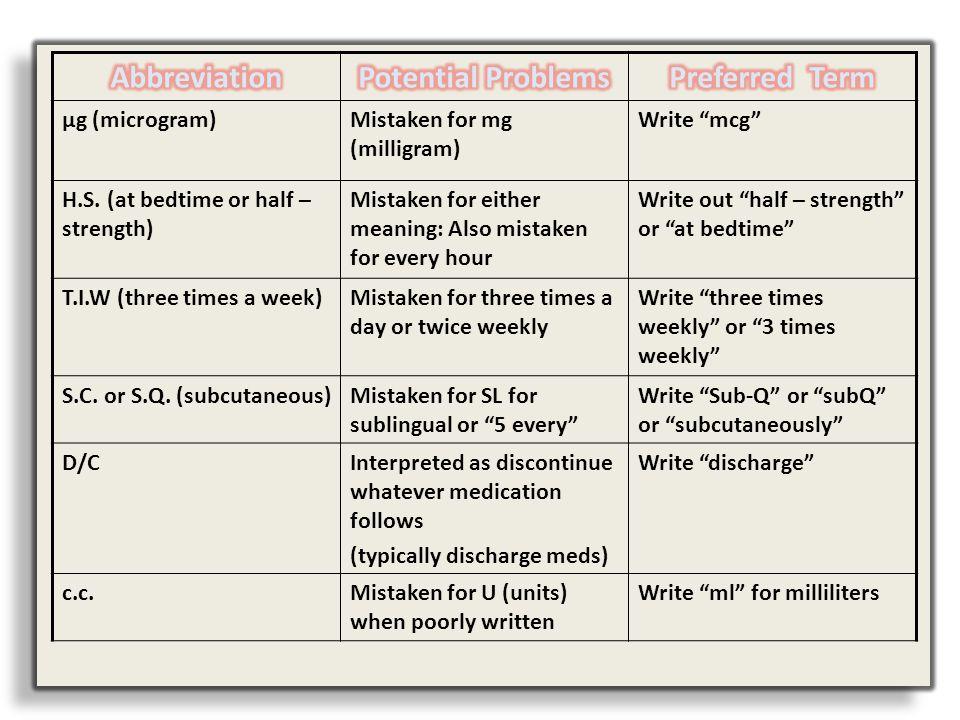 Abbreviation Potential Problems Preferred Term