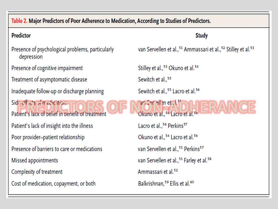 PREDICTORS OF NON-ADHERANCE