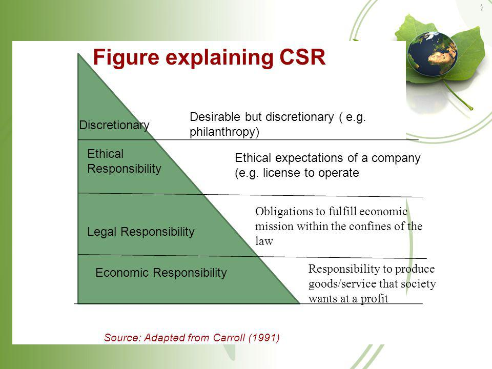 Figure explaining CSR Desirable but discretionary ( e.g. philanthropy)