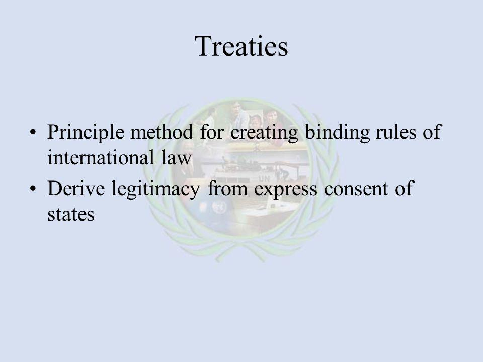 Treaties Principle method for creating binding rules of international law.