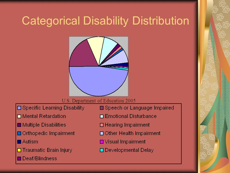 Categorical Disability Distribution