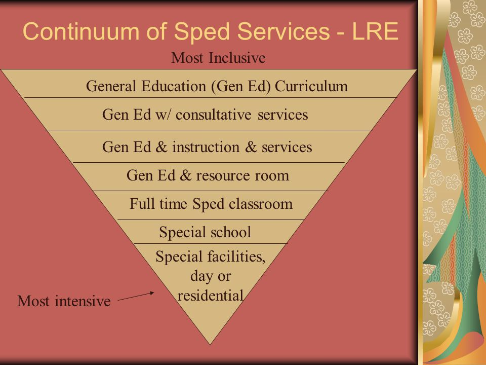 Continuum of Sped Services - LRE