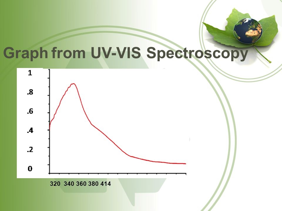 Graph from UV-VIS Spectroscopy