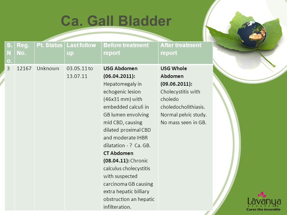 Ca. Gall Bladder S. No. Reg. No. Pt. Status Last follow up