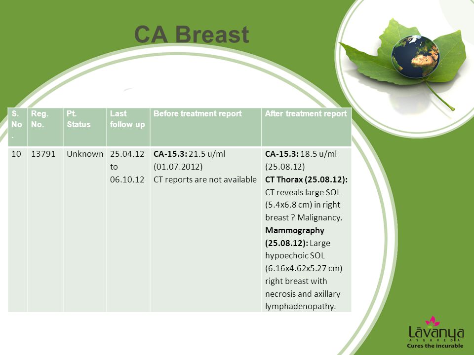 CA Breast S. No. Reg. No. Pt. Status. Last follow up. Before treatment report. After treatment report.