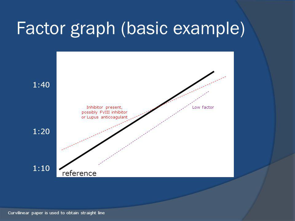 Factor graph (basic example)