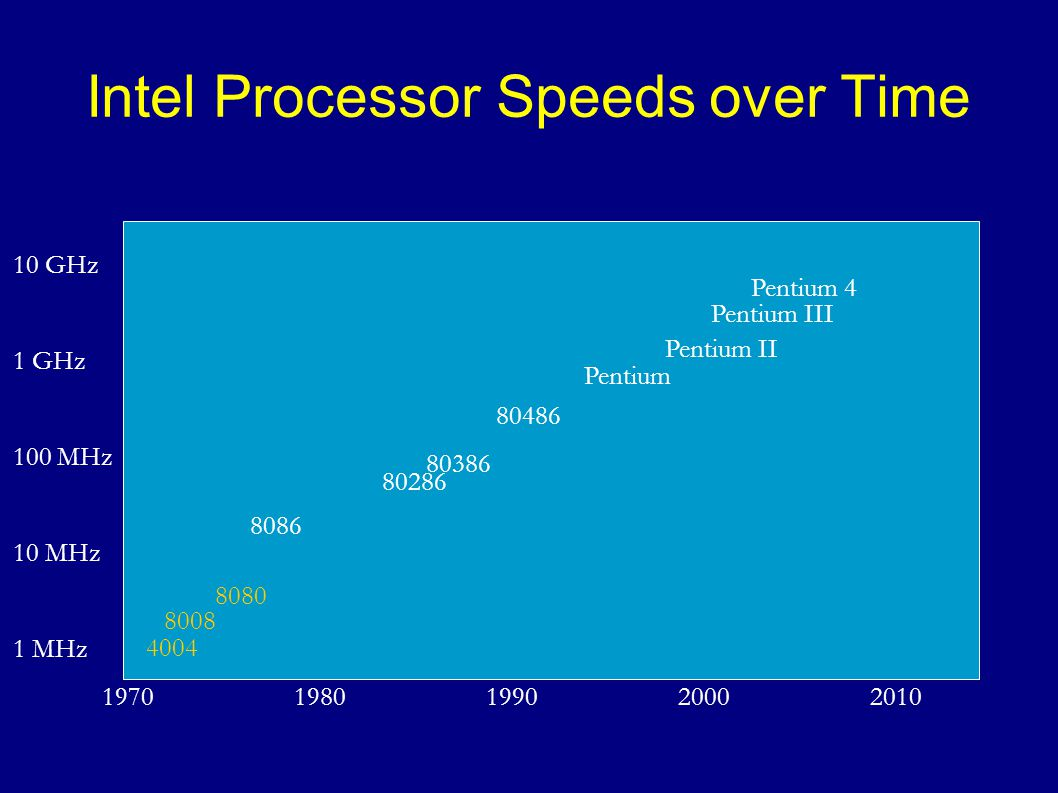 Intel Processor Speeds over Time
