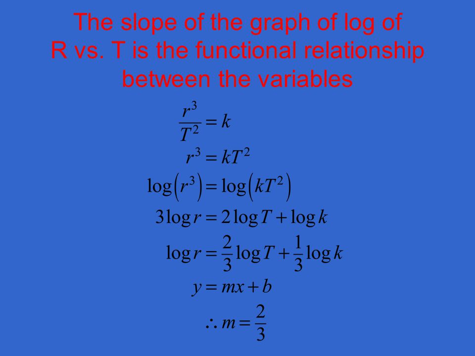 The slope of the graph of log of R vs