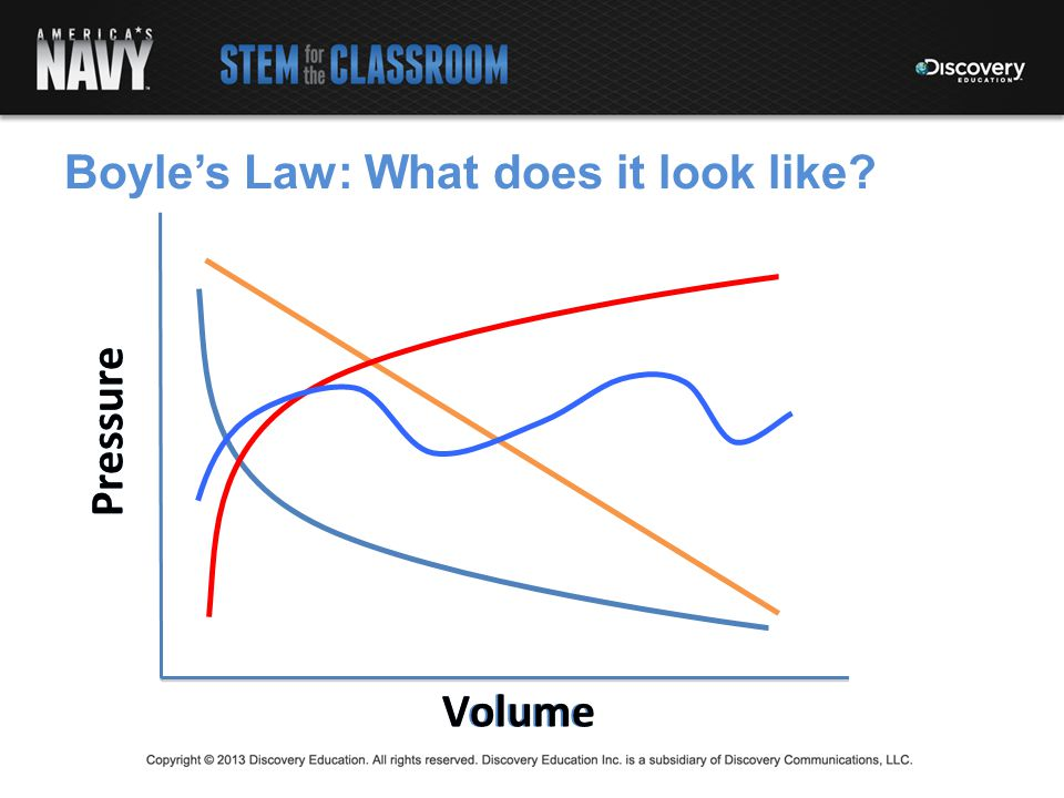 Boyle's Law: What does it look like