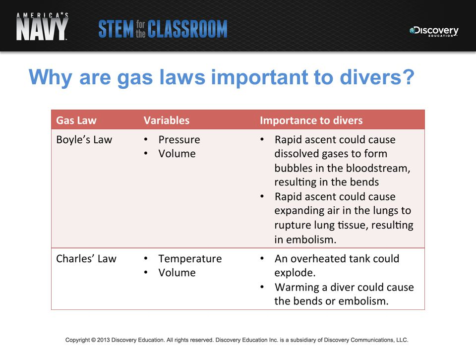 Why are gas laws important to divers