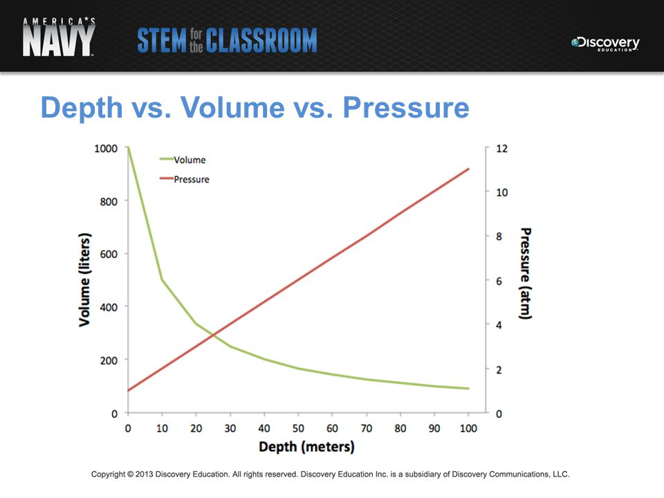 Depth vs. Volume vs. Pressure
