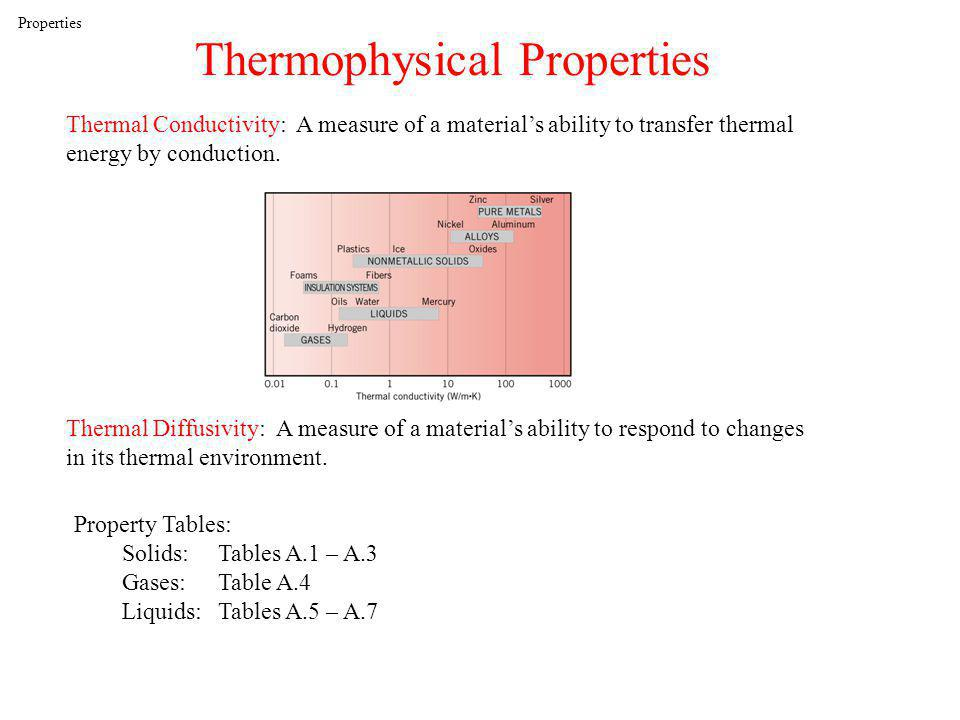 Thermophysical Properties