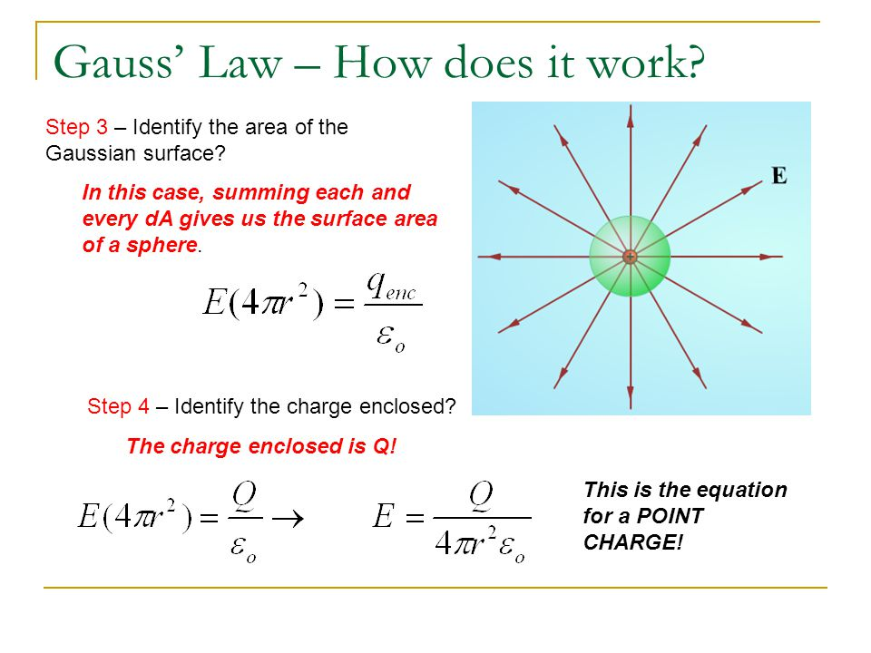 Gauss' Law – How does it work