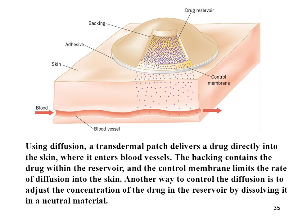 Using diffusion, a transdermal patch delivers a drug directly into the skin, where it enters blood vessels.