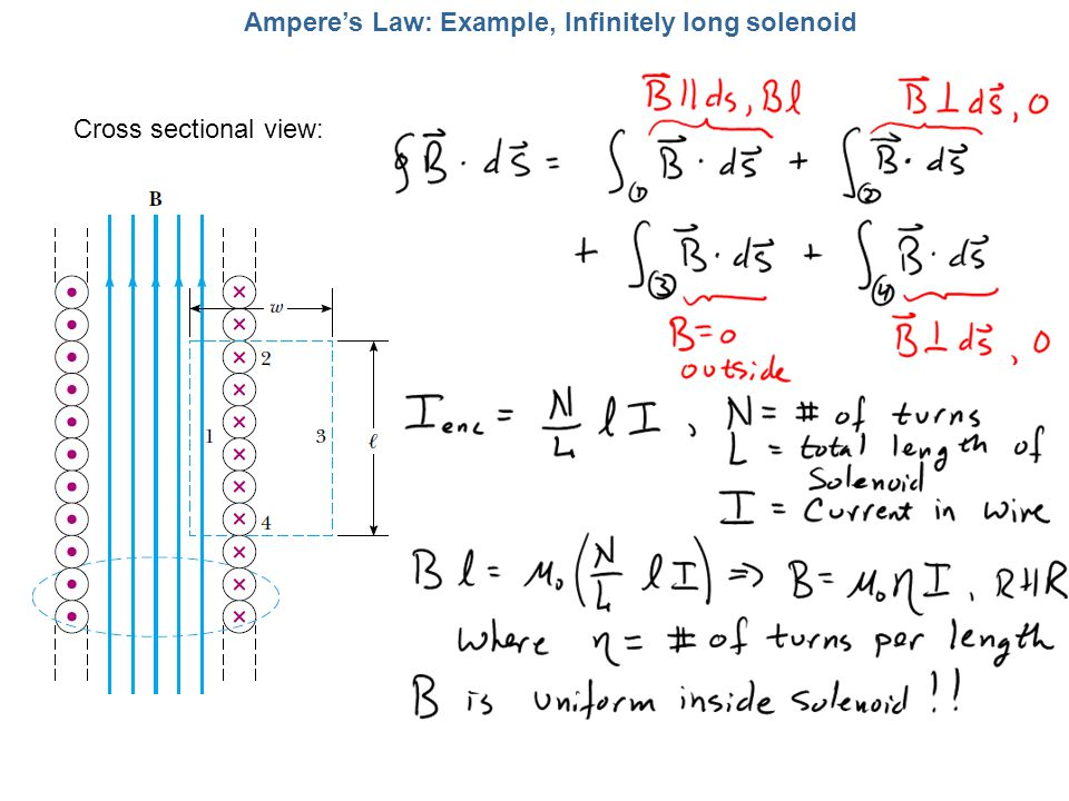 Ampere's Law: Example, Infinitely long solenoid