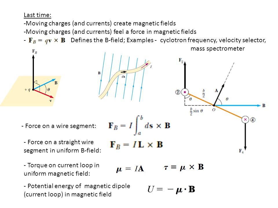 Last time: -Moving charges (and currents) create magnetic fields. -Moving charges (and currents) feel a force in magnetic fields.