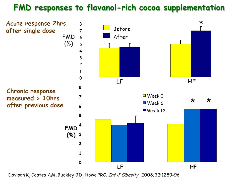 FMD responses to flavanol-rich cocoa supplementation