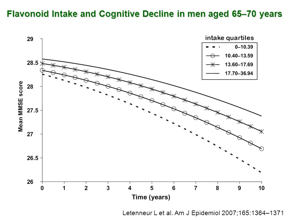 Flavonoid Intake and Cognitive Decline in men aged 65–70 years