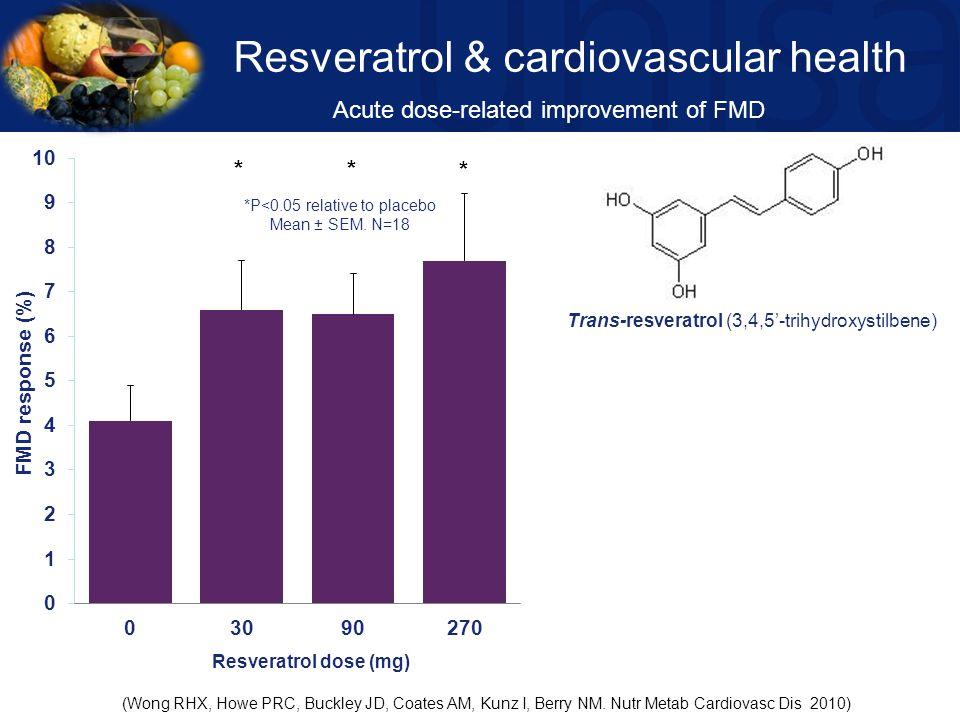 Resveratrol & cardiovascular health
