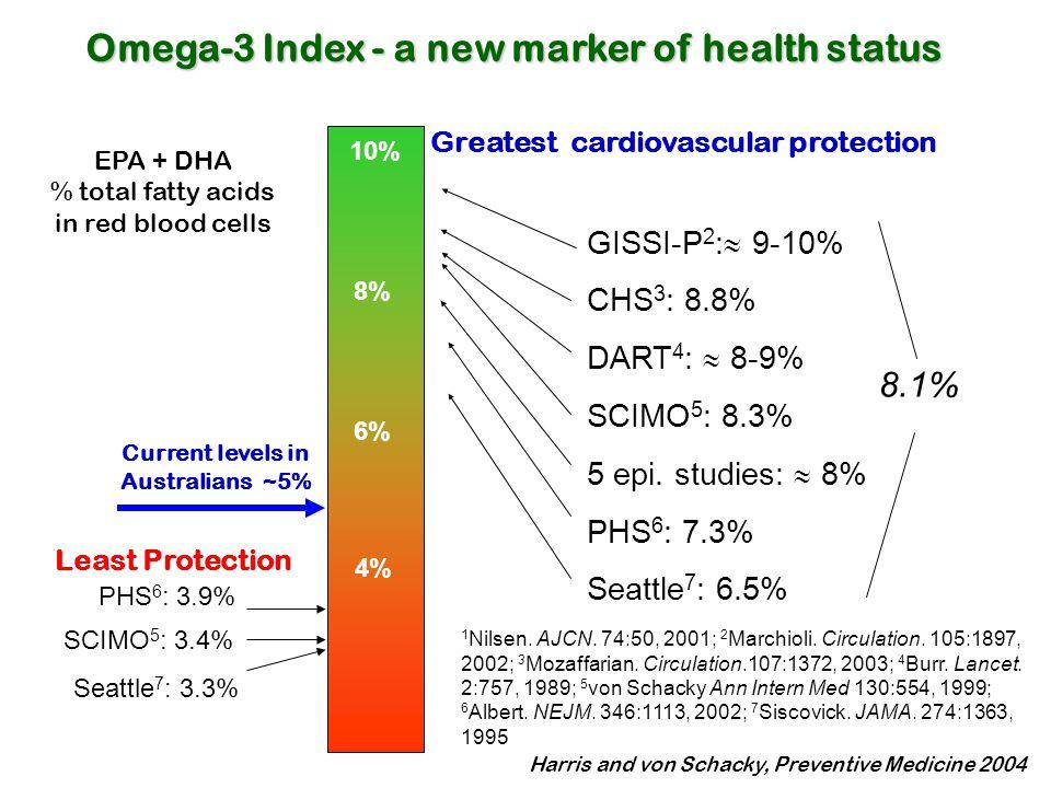 Greatest cardiovascular protection
