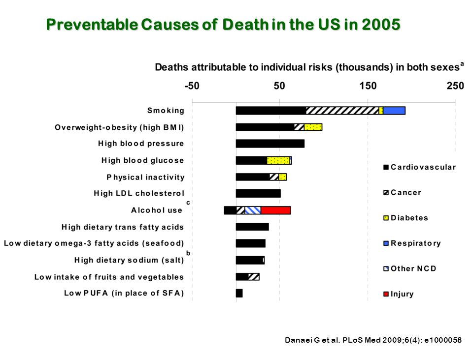 Preventable Causes of Death in the US in 2005