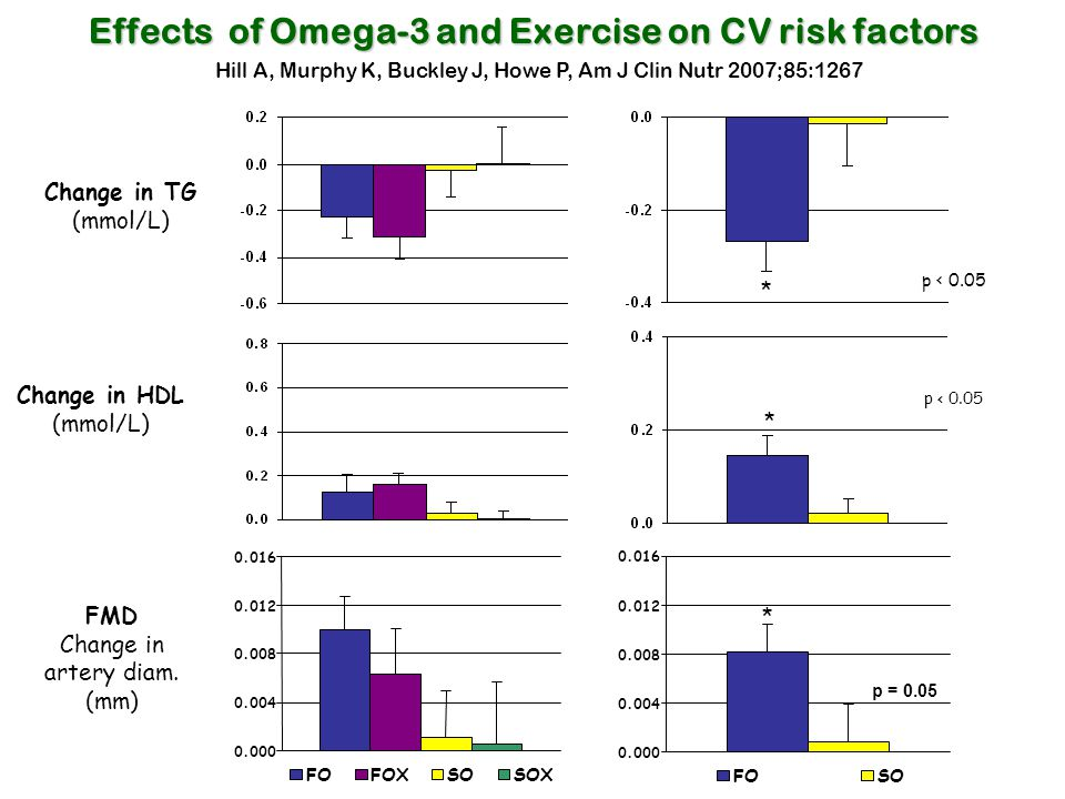 Effects of Omega-3 and Exercise on CV risk factors