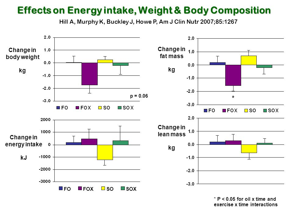 Effects on Energy intake, Weight & Body Composition