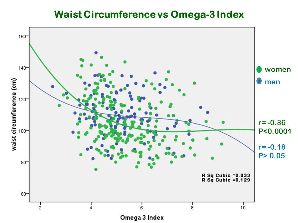 Waist Circumference vs Omega-3 Index