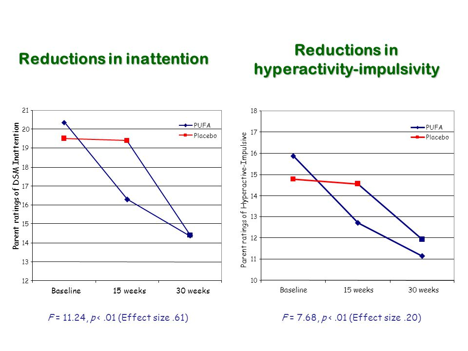 Reductions in inattention