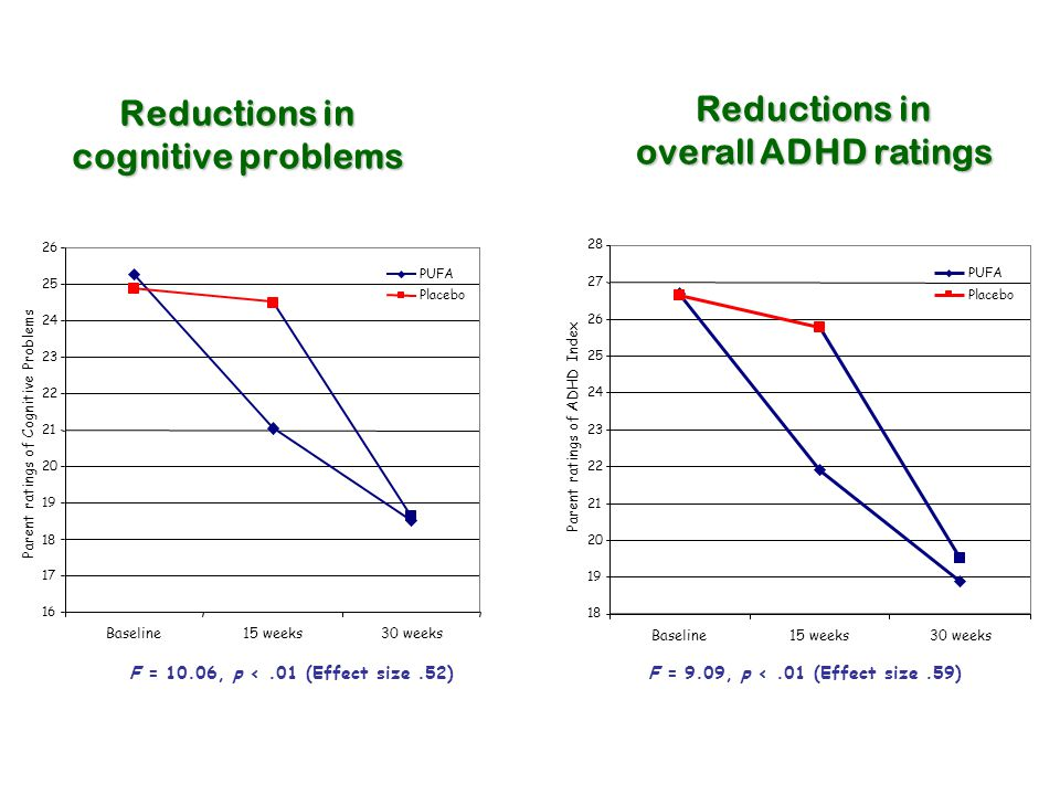 Reductions in cognitive problems