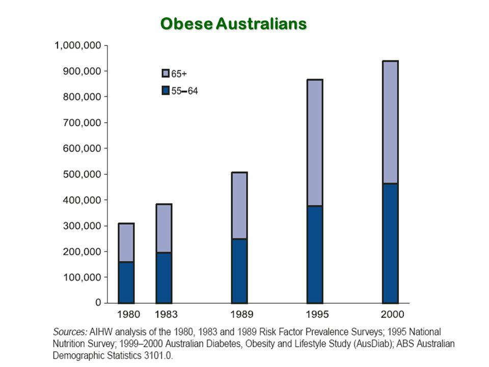 Obese Australians