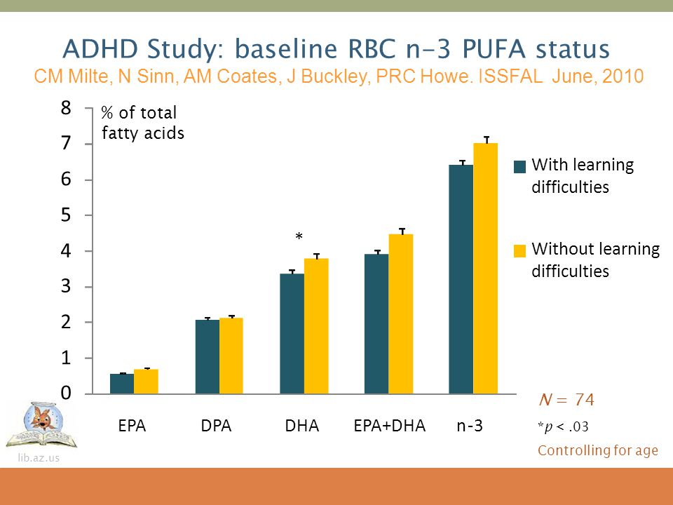 ADHD Study: baseline RBC n-3 PUFA status CM Milte, N Sinn, AM Coates, J Buckley, PRC Howe. ISSFAL June, 2010