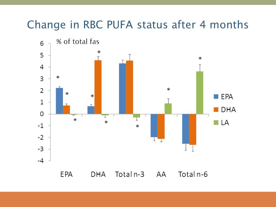 Change in RBC PUFA status after 4 months