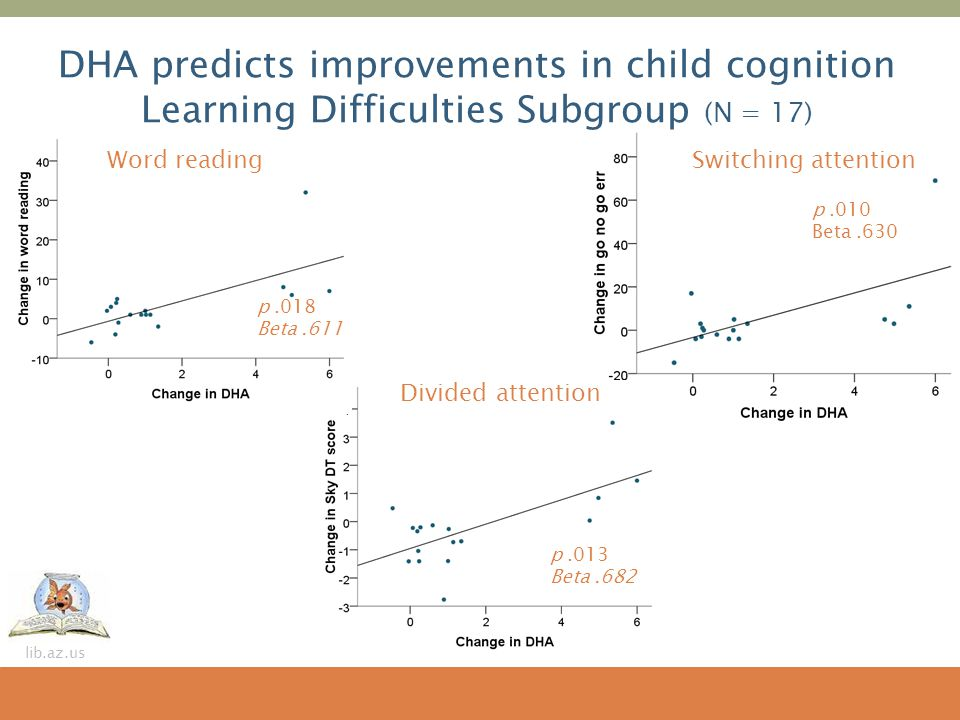 DHA predicts improvements in child cognition Learning Difficulties Subgroup (N = 17)