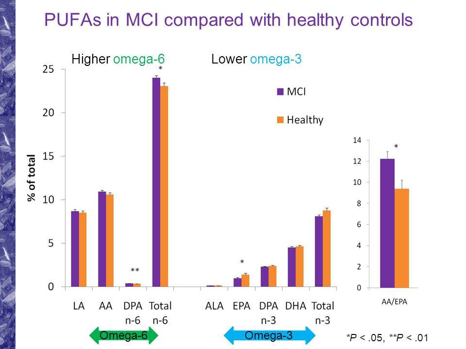 PUFAs in MCI compared with healthy controls