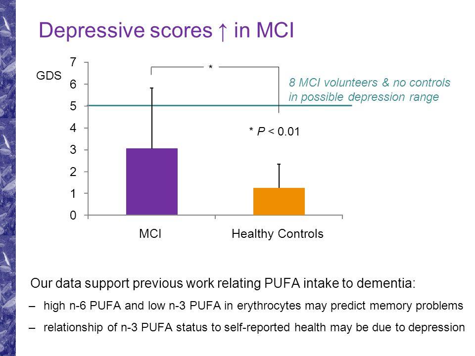 Depressive scores ↑ in MCI