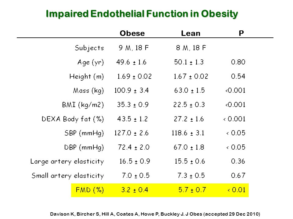 Impaired Endothelial Function in Obesity