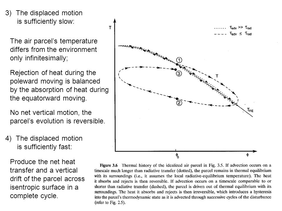 The displaced motion is sufficiently slow: The air parcel's temperature. differs from the environment.