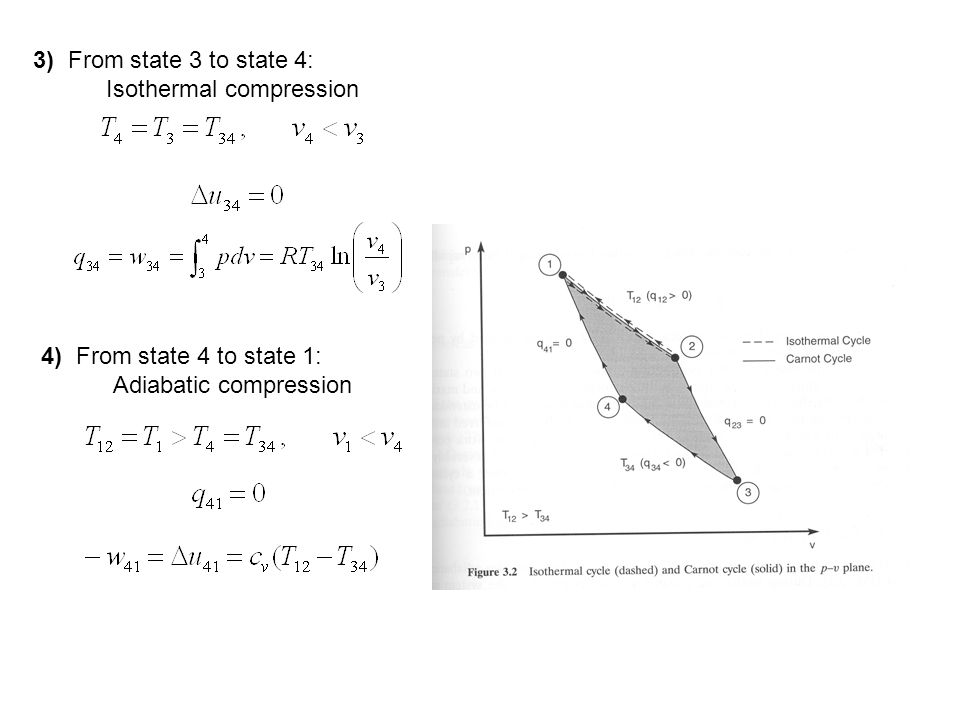3) From state 3 to state 4: Isothermal compression.